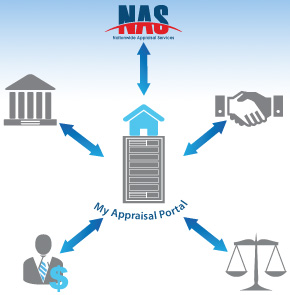 Nationwide Appraisals Services | NAS